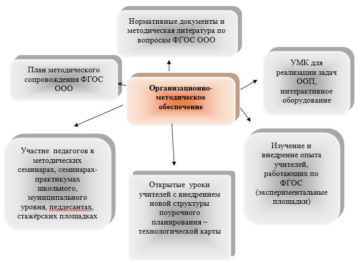 Работа по ФГОС ООО, ФГОС НОО в